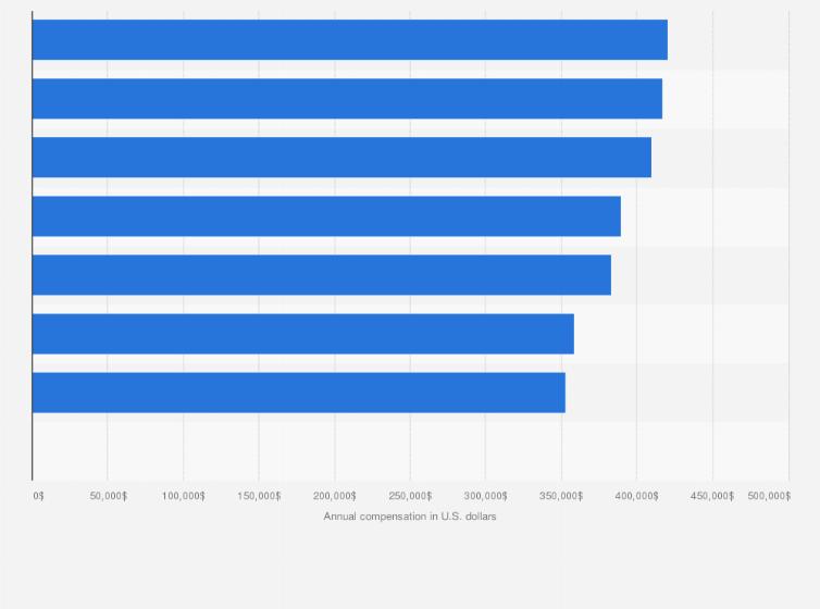 Intensivist annual salary by data source U S  2018 | Statista