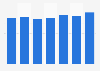 Genomma Lab: revenue 2013-2018