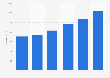 Revenue of NOVASOL 2012-2017
