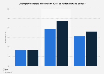France Unemployment Rate By Nationality And Gender 2017 Statista