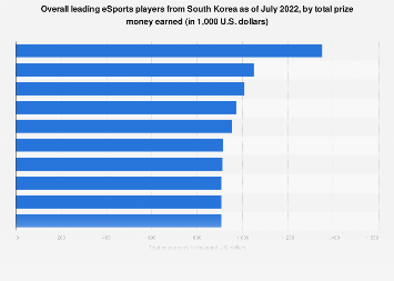 Top eSports players in South Korea 2019, by total prize money earned