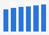 Software market revenue in Bulgaria 2016-2021