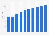 Business productivity software market revenue in Canada 2016-2021
