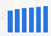 Business productivity software market revenue in Switzerland 2016-2021