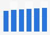 Business productivity software market revenue in Bulgaria 2016-2021