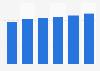 Security software market revenue in Bulgaria 2016-2021