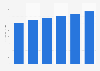 Security software market revenue in Canada 2016-2021