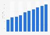 Security software market revenue in Finland 2016-2021