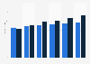 Business software market revenue, by segment in Greece 2016-2021