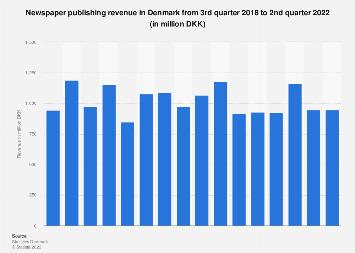 Newspaper publishing revenue in Denmark quarterly 2017-2018