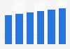 IT services market revenue in Slovenia 2016-2021
