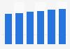 IT services market revenue in Estonia 2016-2021