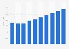 IT services market revenue in Denmark 2016-2021