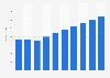 IT services market revenue in the Czech Republic 2016-2021