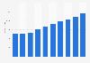 IT services market revenue in Ireland 2016-2021