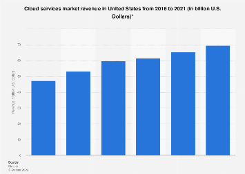 Cloud services market revenue in the United States 2016-2021