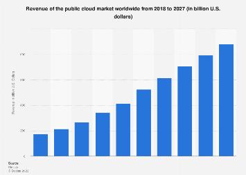 Cloud services market revenue worldwide 2016-2021
