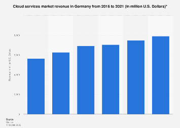 Cloud services market revenue in Germany 2016-2021