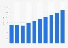 IT-outsourcing services market revenue in Austria 2016-2021