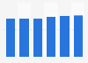 IT-outsourcing services market revenue in Estonia 2016-2021