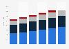 IT-outsourcing services market revenue, by segment in the Czech Republic 2016-2021