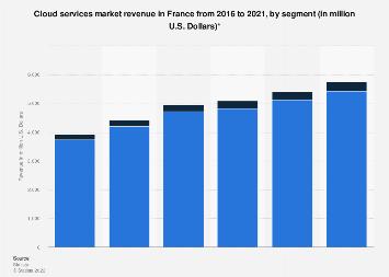 Cloud services market revenue by segment in France 2016-2021