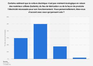Adhésion des Français pour dire que la voiture électrique n'est pas écologique 2019