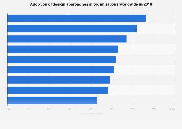 Design in businesses: adoption worldwide 2018
