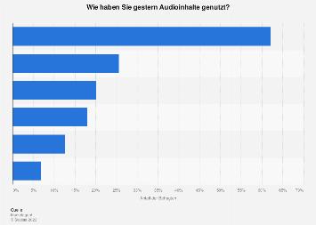 Nutzung verschiedener Audio-Formate in Österreich 2018