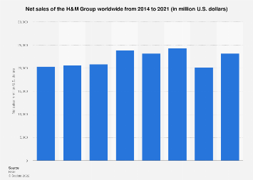 Net sales of the H&M Group worldwide 2014-2018