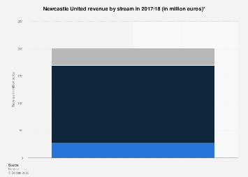 Newcastle United revenue by stream 2017/18