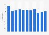 Ingresos por ventas de publicidad del grupo Vocento 2012-2018