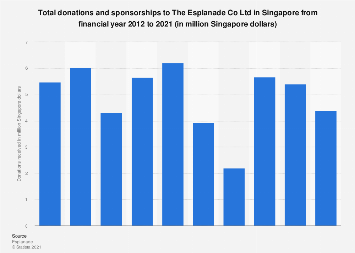 Total donations to The Esplanade Singapore FY 2010-2019