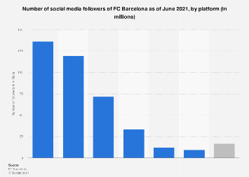 FC Barcelona: number of social followers 2018, by social media