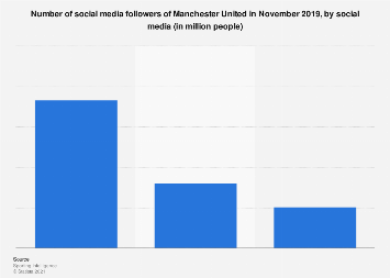 Manchester United: number of social followers 2018, by social media
