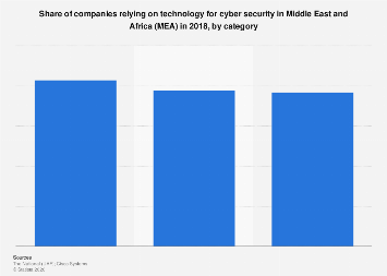 Companies relying on technology for cyber security share MEA 2018 by category