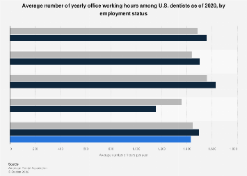 Yearly office working hours among U.S. dentists 2017, by employment status