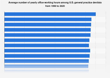 Yearly working hours among U.S. general dentists 1990-2017