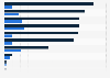 Produktionskosten und weltweites Einspielergebnis der Peter Jackson-Filme bis 2019