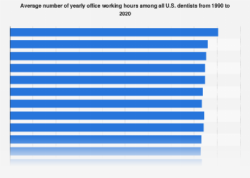 Yearly working hours among all U.S. dentists 1990-2018
