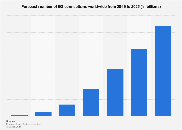 Number of 5G connections worldwide 2019-2025