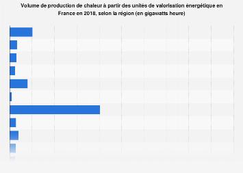 Production régionale de chaleur des unités de valorisation énergétique en France 2018