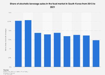 Alcoholic beverage sales share in food market South Korea 2013-2017