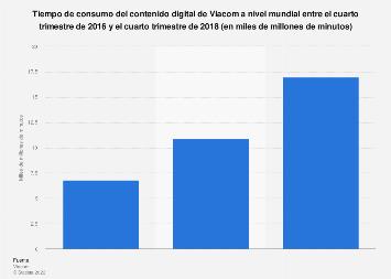 Tiempo de consumo del contenido digital de Viacom a nivel mundial 2016-2018