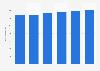 Facturación del sector TI en Grecia 2016-2021