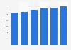 Facturación del sector TI en Suecia 2016-2021