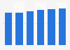 Facturación del sector TI en Lituania 2016-2021