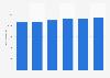 Facturación del sector TI en la República Checa 2016-2021