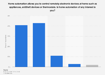 Italy: interest in home automation 2018