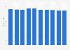 Desktop market revenue in Portugal 2016-2021